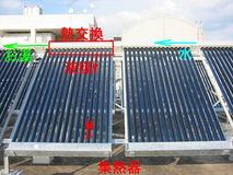 太陽熱システム原理